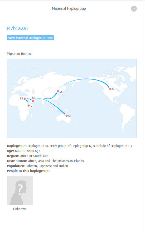 Female haplogroup